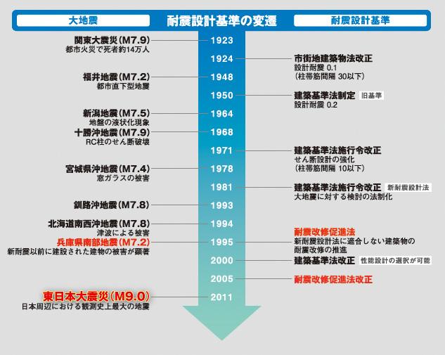 耐震設計基準の変遷