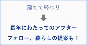 「悩ましい資産継承」→「みんなが喜ぶ資産継承」